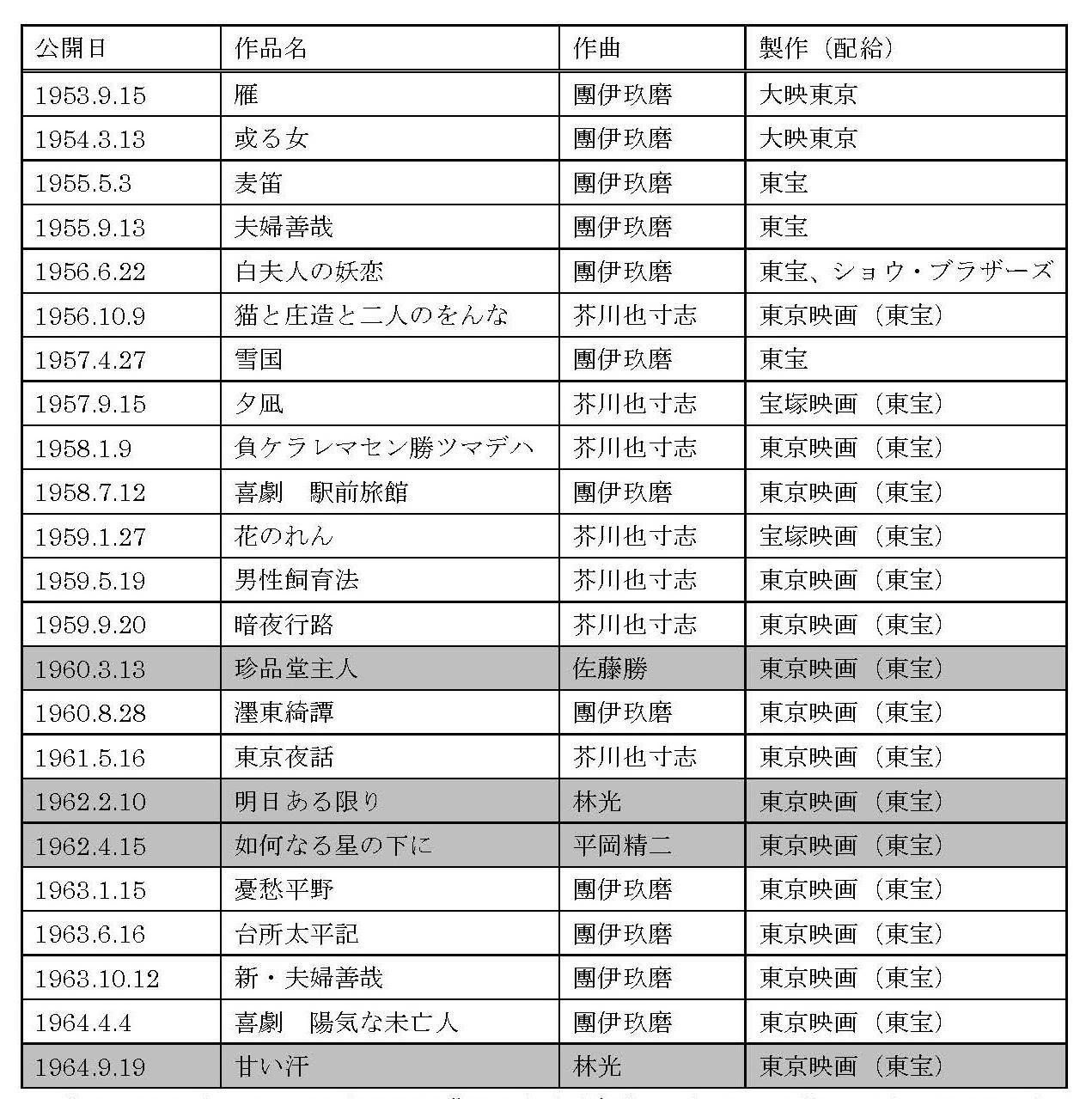 REPRE36研究ノート原稿_藤原_表2_キャプションなし.jpg